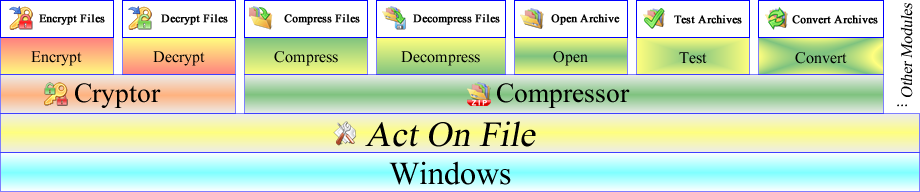 Structure and workflow for the Cryptor and Compressor modules of Act On File